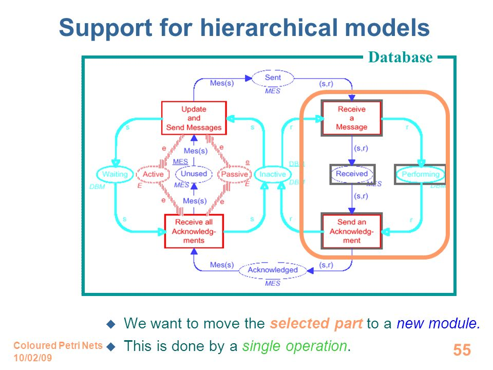 10/02/09 Coloured Petri Nets 55 Support for hierarchical models We want to move the selected part to a new module.