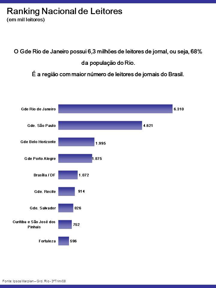Ranking Nacional de Leitores (em mil leitores) Fonte: Ipsos Marplan – Grd.
