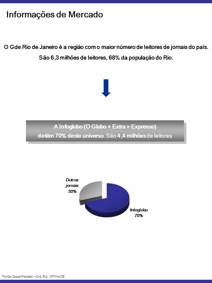 A Infoglobo (O Globo + Extra + Expresso) detêm 70% deste universo.