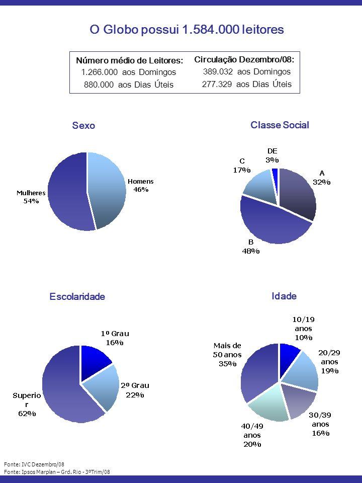 Número médio de Leitores: 1.266.000 aos Domingos 880.000 aos Dias Úteis Circulação Dezembro/08: 389.032 aos Domingos 277.329 aos Dias Úteis Fonte: IVC Dezembro/08 Fonte: Ipsos Marplan – Grd.