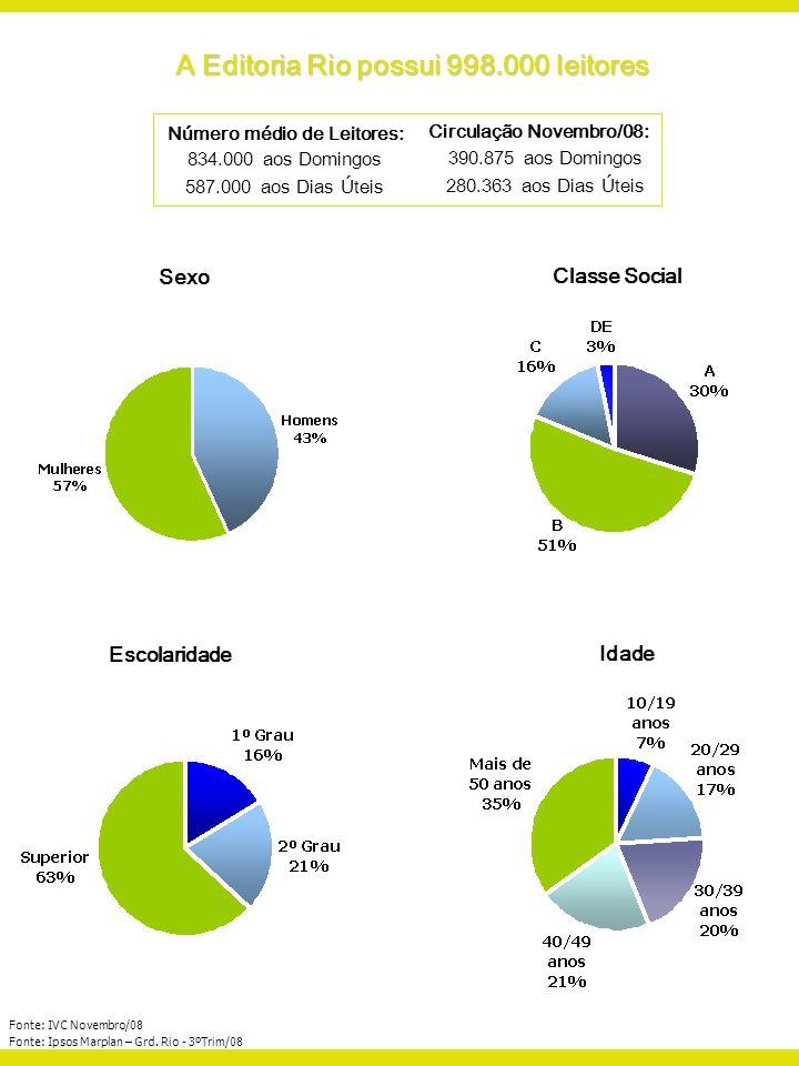 Número médio de Leitores: 834.000 aos Domingos 587.000 aos Dias Úteis Fonte: IVC Novembro/08 Fonte: Ipsos Marplan – Grd. Rio - 3ºTrim/08 A Editoria Ri
