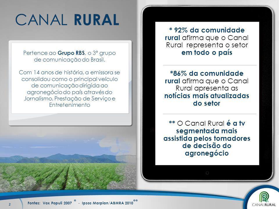 2 CANAL RURAL * 92% da comunidade rural afirma que o Canal Rural representa o setor em todo o país *86% da comunidade rural afirma que o Canal Rural a