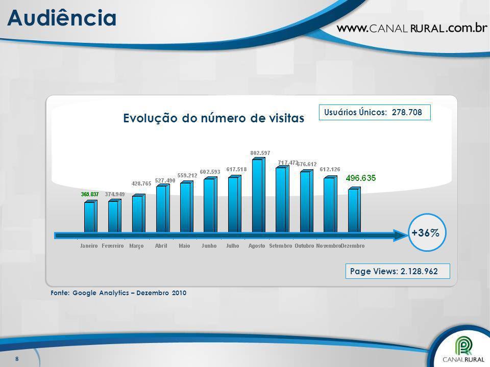 8 Audiência Page Views: 2.128.962 Evolução do número de visitas +36% Usuários Únicos: 278.708 Fonte: Google Analytics – Dezembro 2010