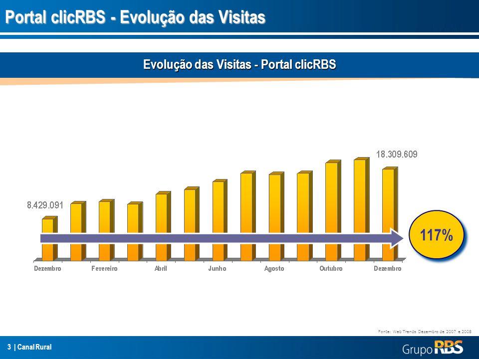 3 | Canal Rural Portal clicRBS - Evolução das Visitas Evolução das Visitas - Portal clicRBS 117% Fonte: Web Trends Dezembro de 2007 e 2008