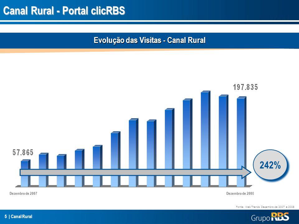 5 | Canal Rural Canal Rural - Portal clicRBS Evolução das Visitas - Canal Rural Dezembro de 2007Dezembro de 2008 242% Fonte: Web Trends Dezembro de 20