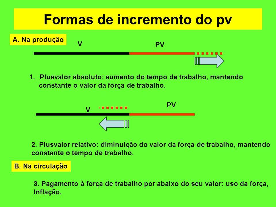 Formas de incremento do pv V PV 1.Plusvalor absoluto: aumento do tempo de trabalho, mantendo constante o valor da força de trabalho. V PV 2. Plusvalor