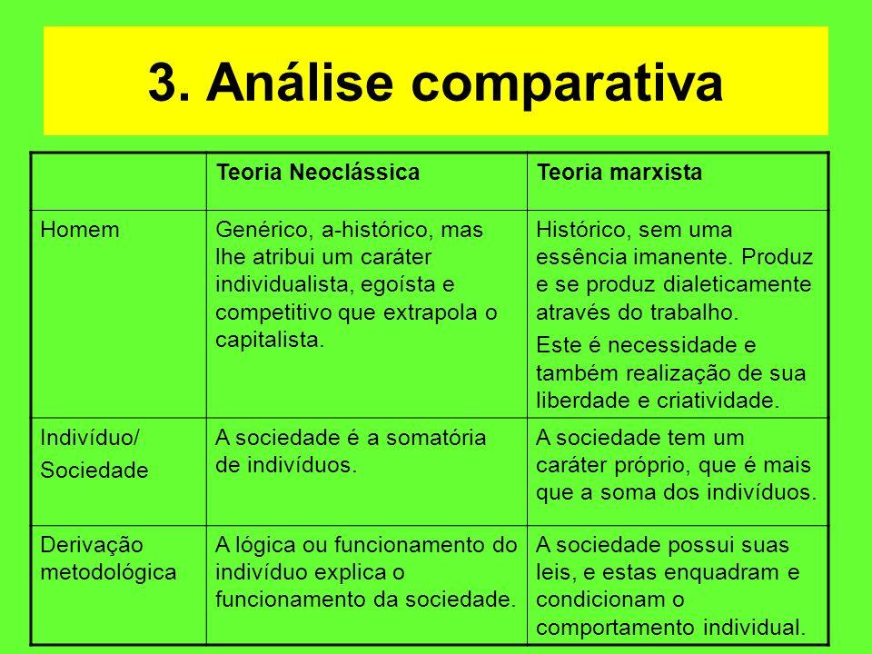 3. Análise comparativa Teoria NeoclássicaTeoria marxista HomemGenérico, a-histórico, mas lhe atribui um caráter individualista, egoísta e competitivo