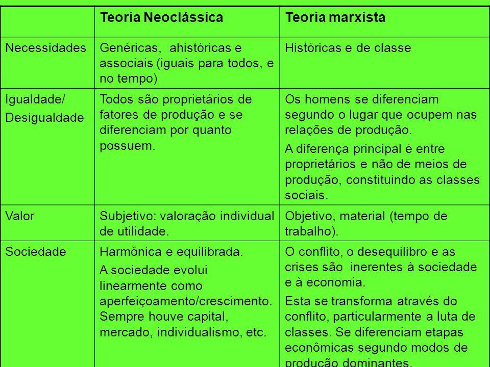 Teoria NeoclássicaTeoria marxista NecessidadesGenéricas, ahistóricas e associais (iguais para todos, e no tempo) Históricas e de classe Igualdade/ Des