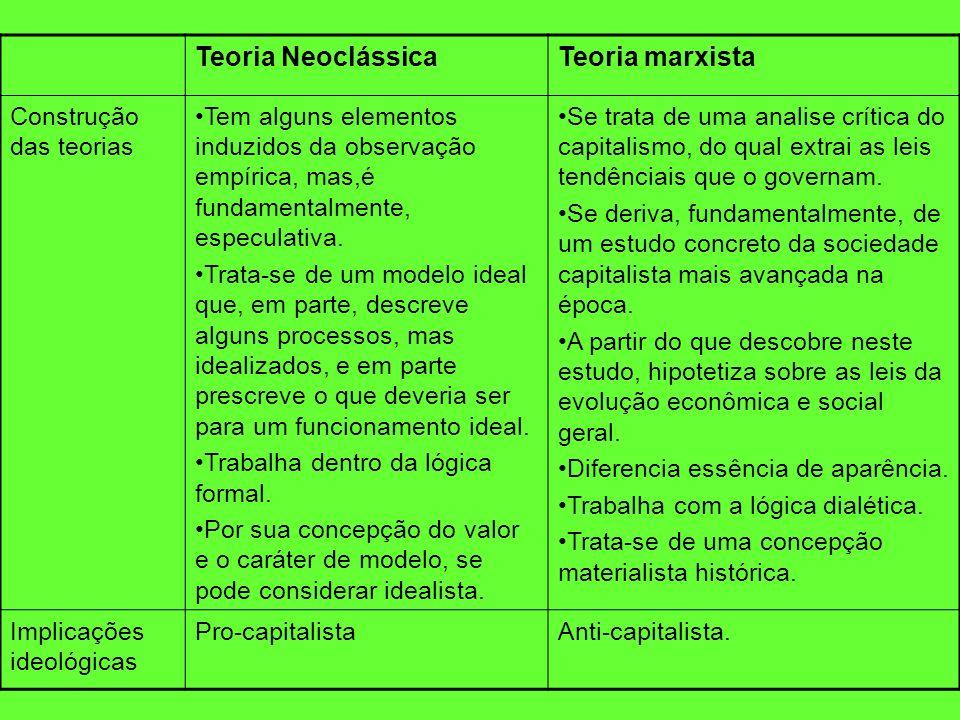Teoria NeoclássicaTeoria marxista Construção das teorias Tem alguns elementos induzidos da observação empírica, mas,é fundamentalmente, especulativa.