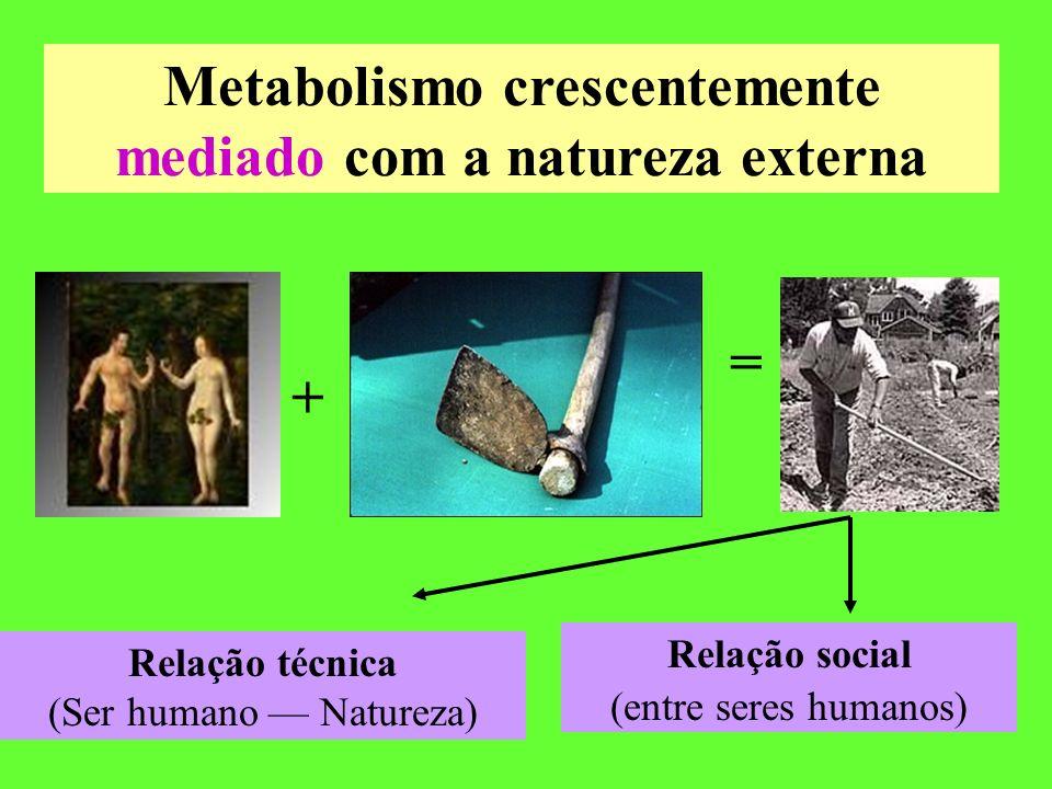 Metabolismo crescentemente mediado com a natureza externa + = Relação técnica (Ser humano Natureza) Relação social (entre seres humanos)