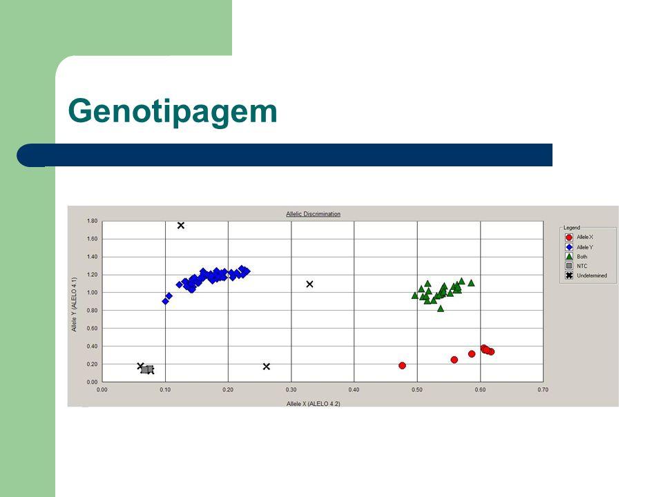 Genotipagem