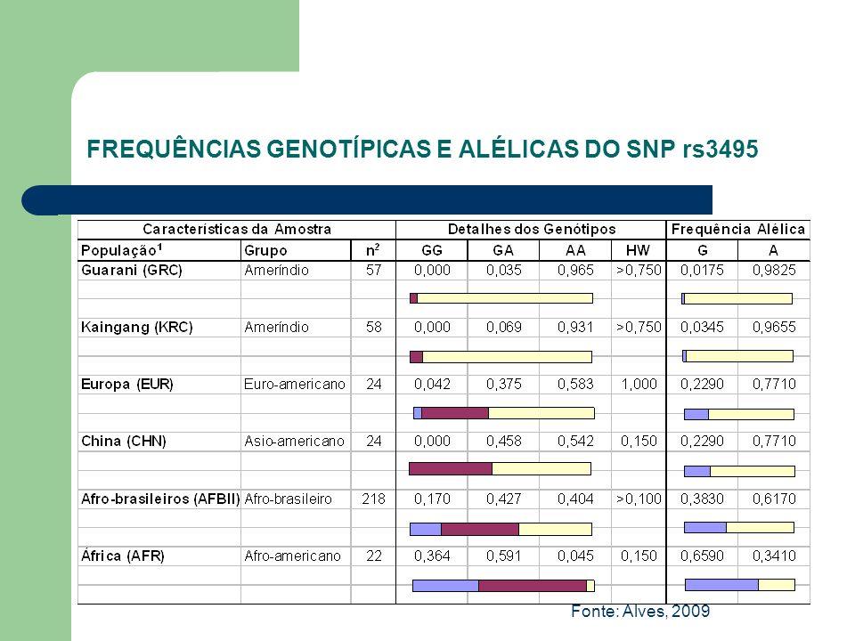 FREQUÊNCIAS GENOTÍPICAS E ALÉLICAS DO SNP rs3495 Fonte: Alves, 2009