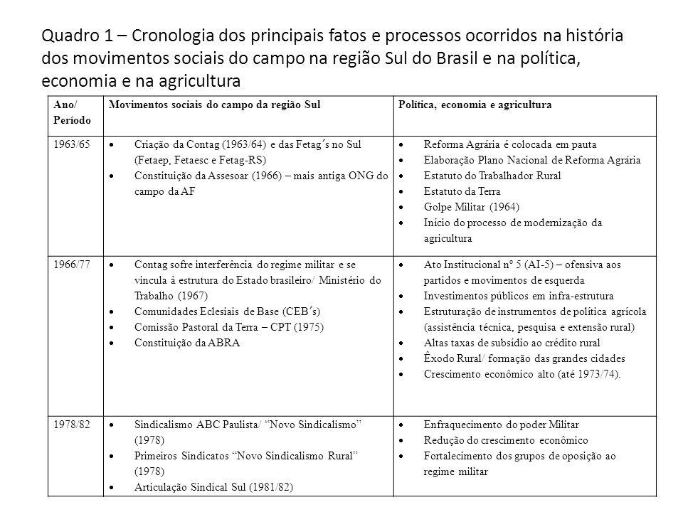 Quadro 1 – Cronologia dos principais fatos e processos ocorridos na história dos movimentos sociais do campo na região Sul do Brasil e na política, ec