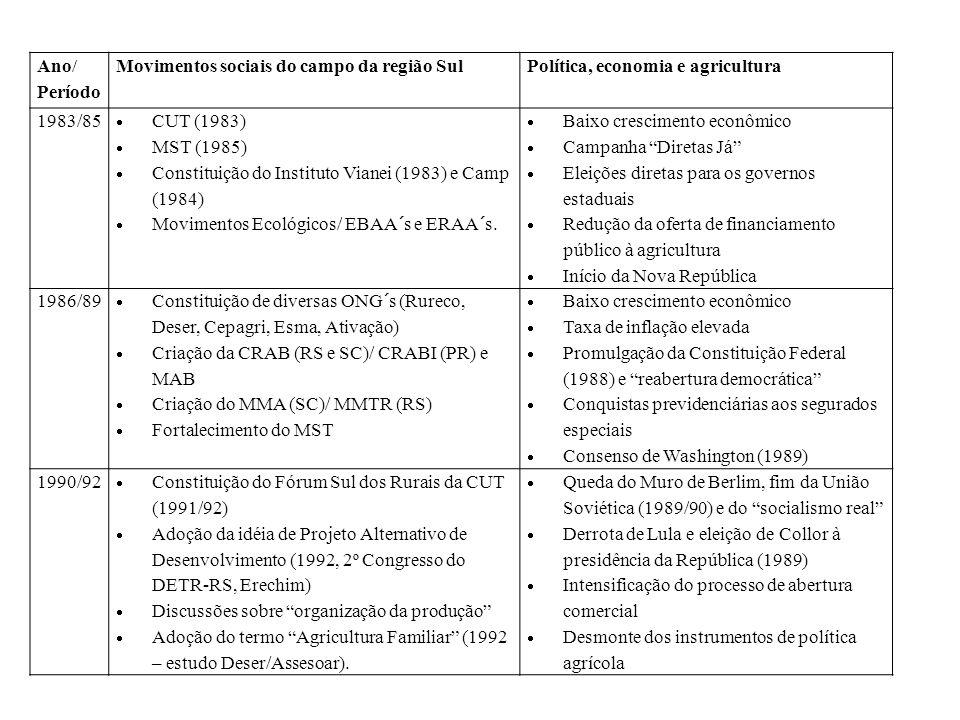 Ano/ Período Movimentos sociais do campo da região SulPolítica, economia e agricultura 1983/85 CUT (1983) MST (1985) Constituição do Instituto Vianei