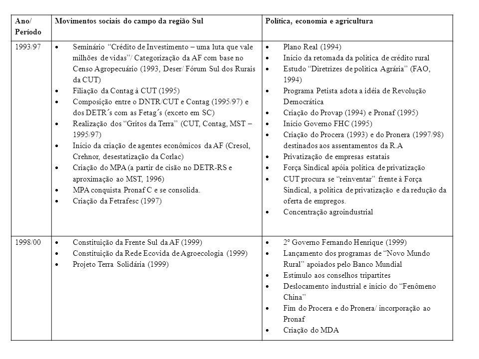 Ano/ Período Movimentos sociais do campo da região SulPolítica, economia e agricultura 1993/97 Seminário Crédito de Investimento – uma luta que vale m