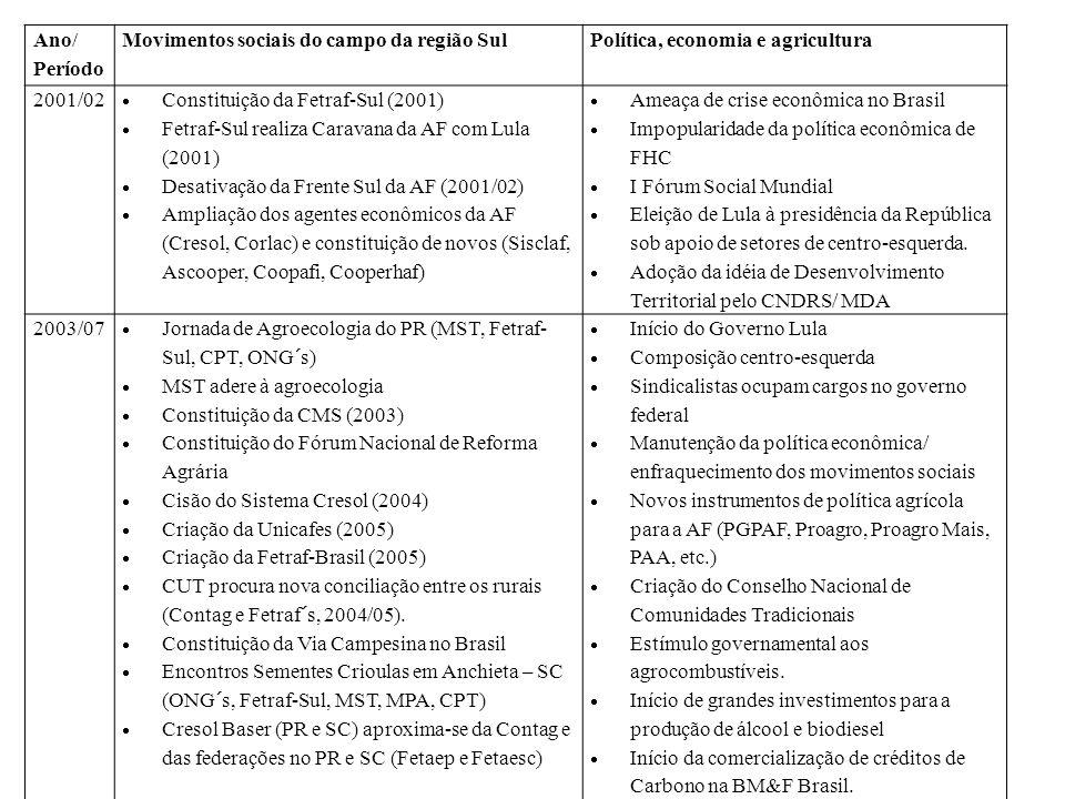 Ano/ Período Movimentos sociais do campo da região SulPolítica, economia e agricultura 2001/02 Constituição da Fetraf-Sul (2001) Fetraf-Sul realiza Ca