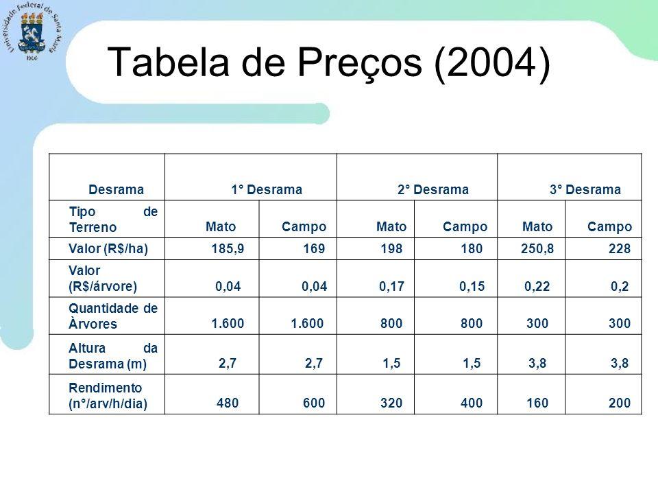 Tabela de Preços (2004) Desrama1° Desrama2° Desrama3° Desrama Tipo de TerrenoMatoCampoMatoCampoMatoCampo Valor (R$/ha)185,9169198180250,8228 Valor (R$