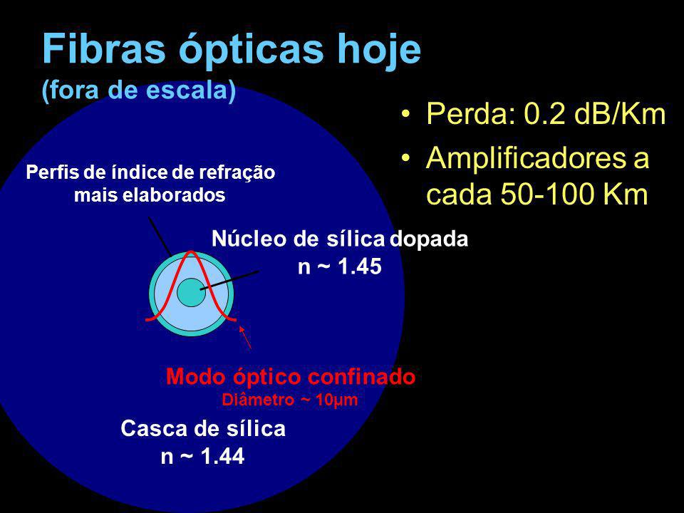 Controle de GVD: Empurrando a luz pro ar Como a distribuição da luz em uma barra se difere de um tubo.