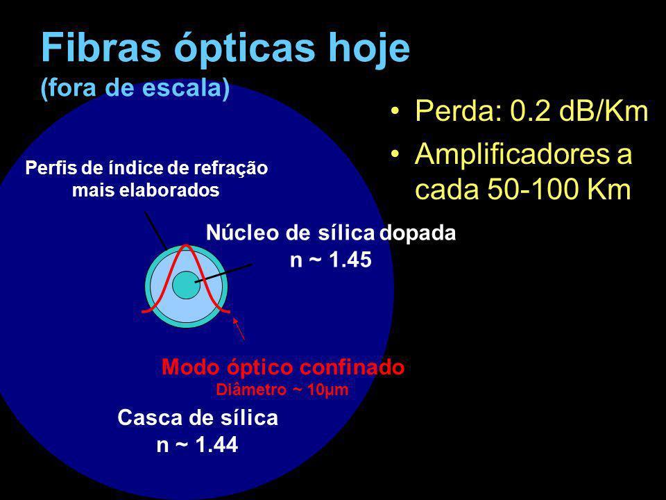 d = 20 m Manipulando a dispersão cromática d = 10 md = 4 md = 2 md = 1 m Barra de silica: n núcleo = 1.45, n casca = 1.0 D total ( ) = D material ( ) + D waveguide ( )