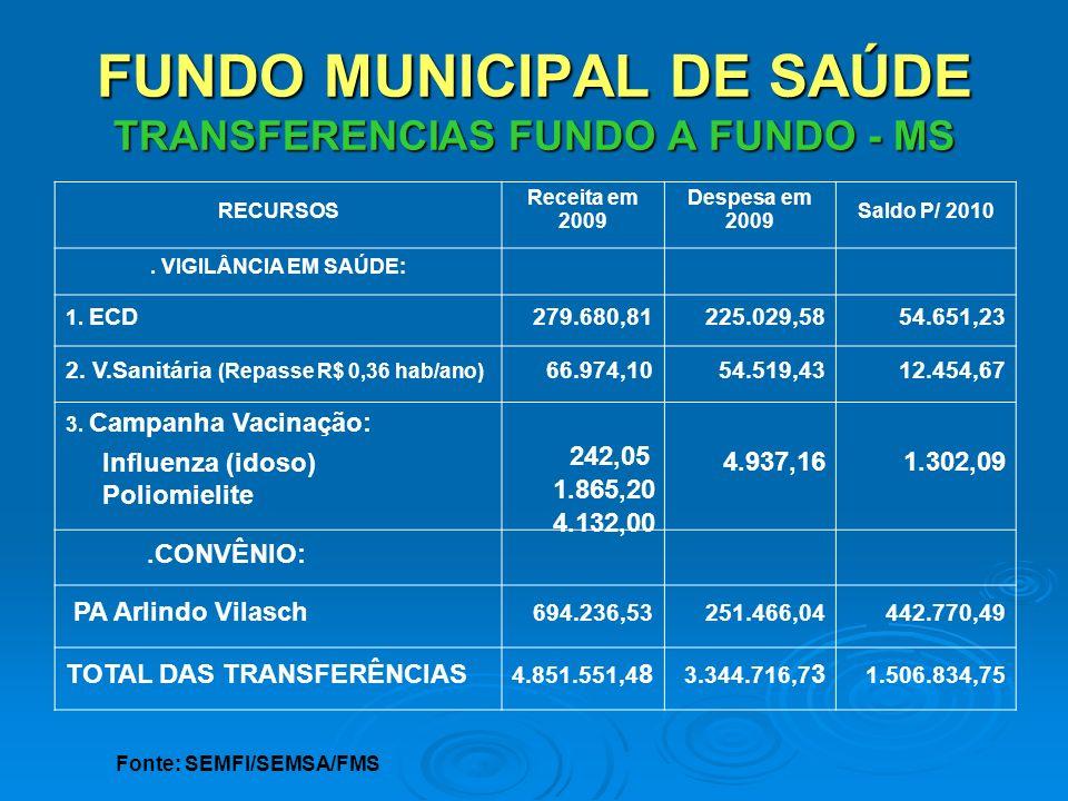 FUNDO MUNICIPAL DE SAÚDE TRANSFERENCIAS FUNDO A FUNDO - MS RECURSOS Receita em 2009 Despesa em 2009 Saldo P/ 2010. VIGILÂNCIA EM SAÚDE: 1. ECD279.680,