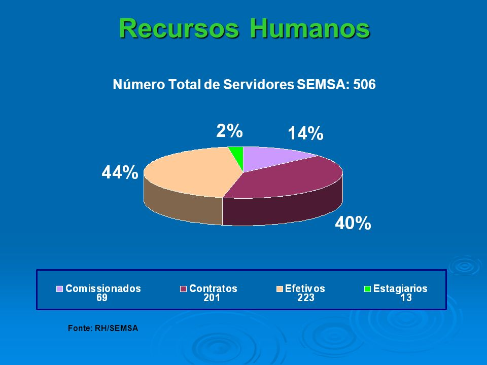 Recursos Humanos Recursos Humanos Número Total de Servidores SEMSA: 506 Fonte: RH/SEMSA