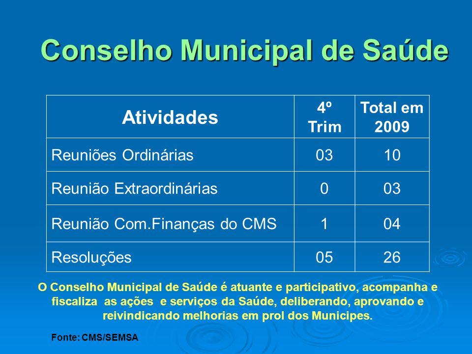 Conselho Municipal de Saúde Atividades 4º Trim Total em 2009 Reuniões Ordinárias0310 Reunião Extraordinárias003 Reunião Com.Finanças do CMS104 Resoluç