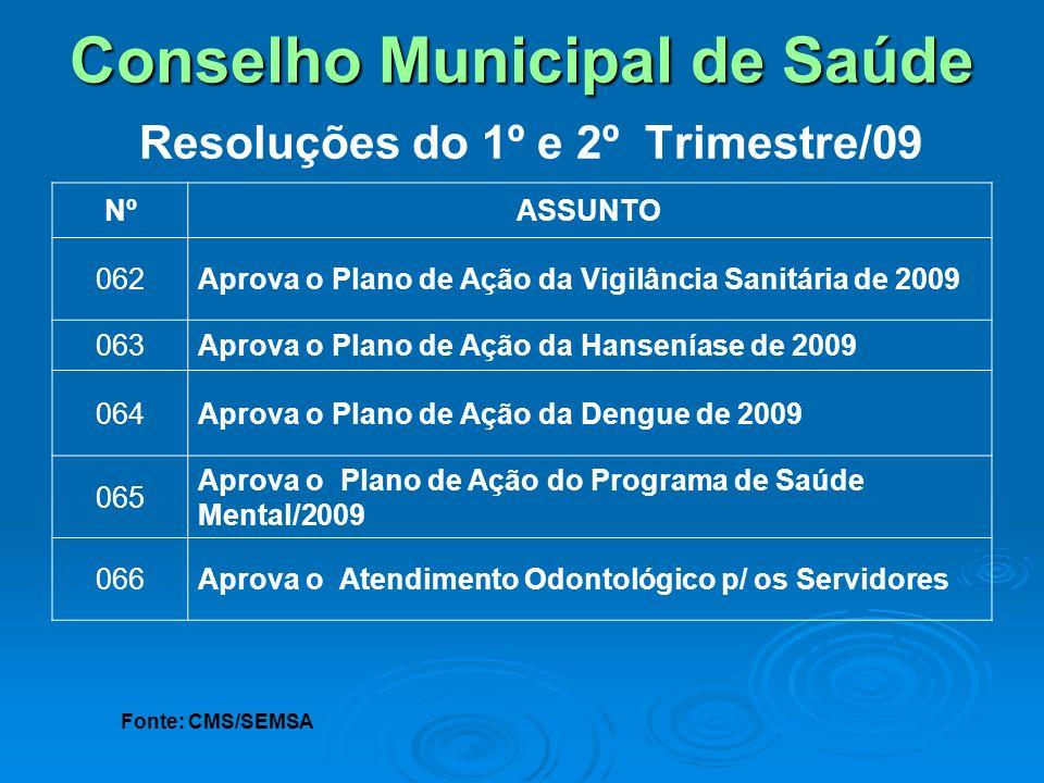 Conselho Municipal de Saúde Conselho Municipal de Saúde Resoluções do 1º e 2º Trimestre/09 NºASSUNTO 062Aprova o Plano de Ação da Vigilância Sanitária