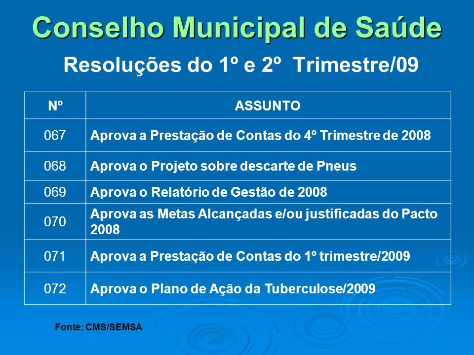 Conselho Municipal de Saúde Conselho Municipal de Saúde Resoluções do 1º e 2º Trimestre/09 NºASSUNTO 067Aprova a Prestação de Contas do 4º Trimestre d