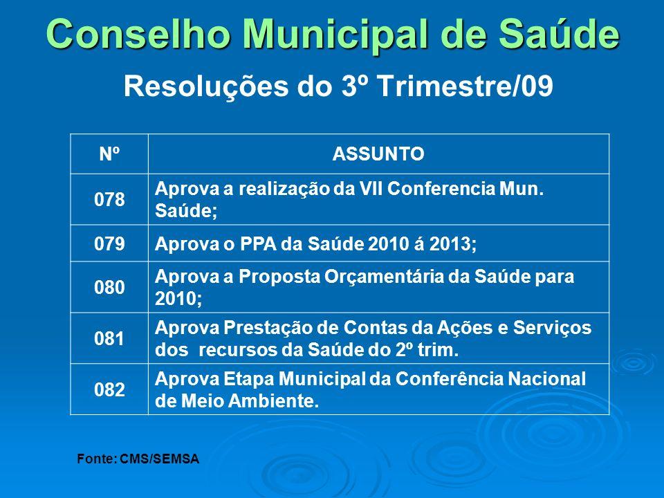 Conselho Municipal de Saúde Conselho Municipal de Saúde Resoluções do 3º Trimestre/09 NºASSUNTO 078 Aprova a realização da VII Conferencia Mun. Saúde;