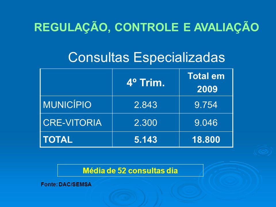Fonte: DAC/SEMSA REGULAÇÃO, CONTROLE E AVALIAÇÃO Consultas Especializadas 4º Trim. Total em 2009 MUNICÍPIO2.8439.754 CRE-VITORIA2.3009.046 TOTAL5.1431