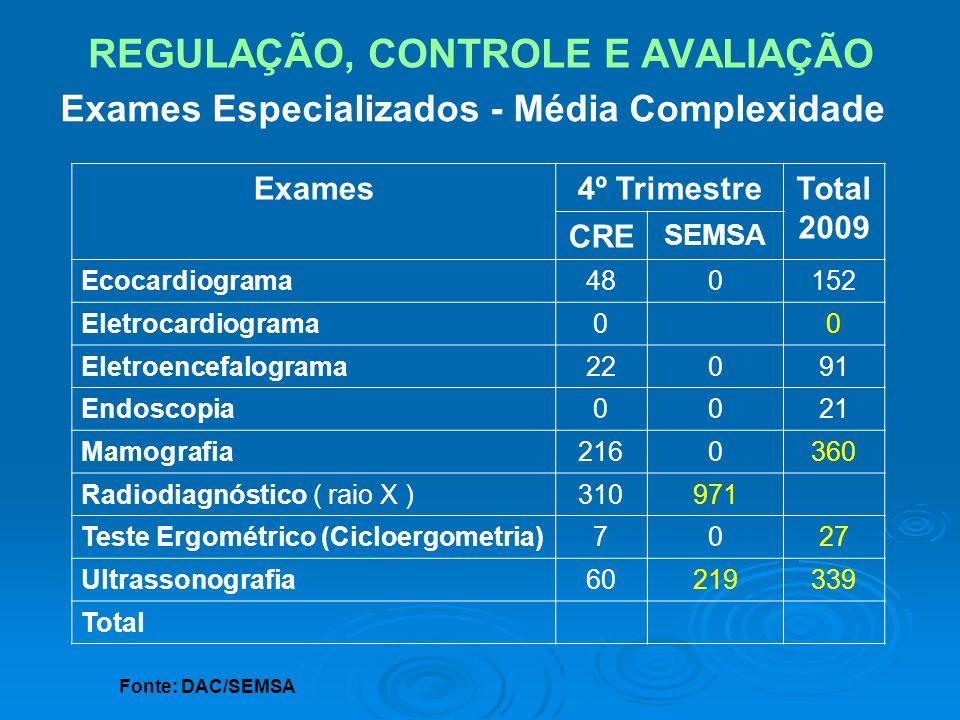 REGULAÇÃO, CONTROLE E AVALIAÇÃO Exames4º TrimestreTotal 2009 CRE SEMSA Ecocardiograma480152 Eletrocardiograma00 Eletroencefalograma22091 Endoscopia002