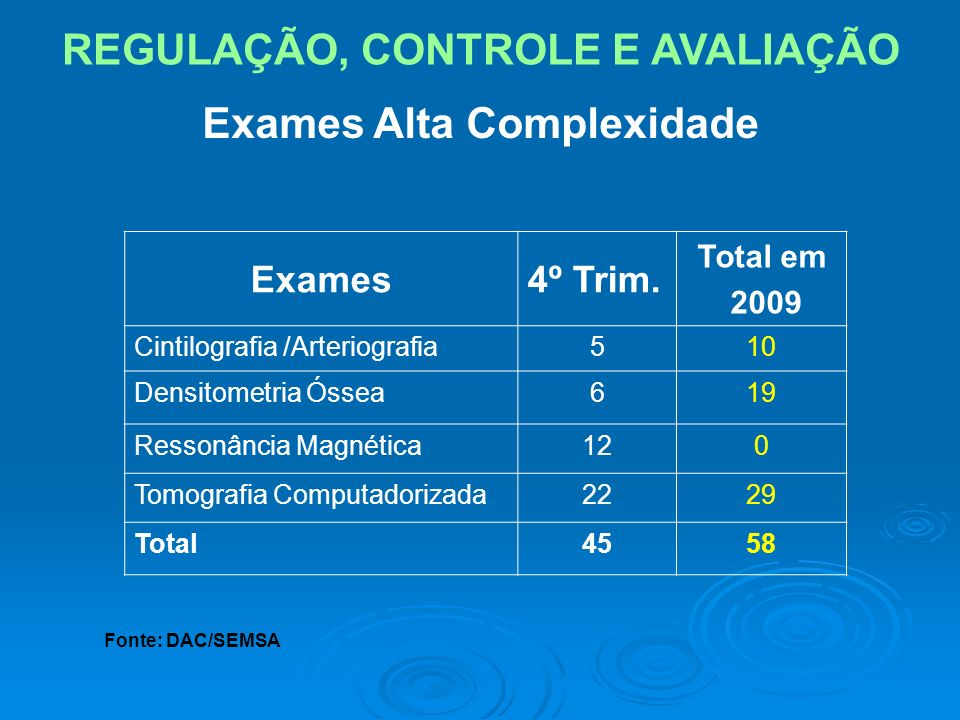 Exames Alta Complexidade Exames4º Trim. Total em 2009 Cintilografia /Arteriografia510 Densitometria Óssea619 Ressonância Magnética120 Tomografia Compu