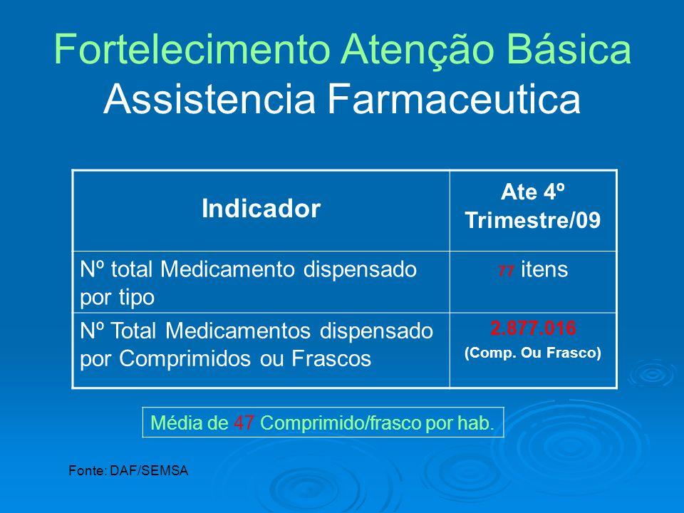 Indicador Ate 4º Trimestre/09 Nº total Medicamento dispensado por tipo 77 itens Nº Total Medicamentos dispensado por Comprimidos ou Frascos 2.877.016