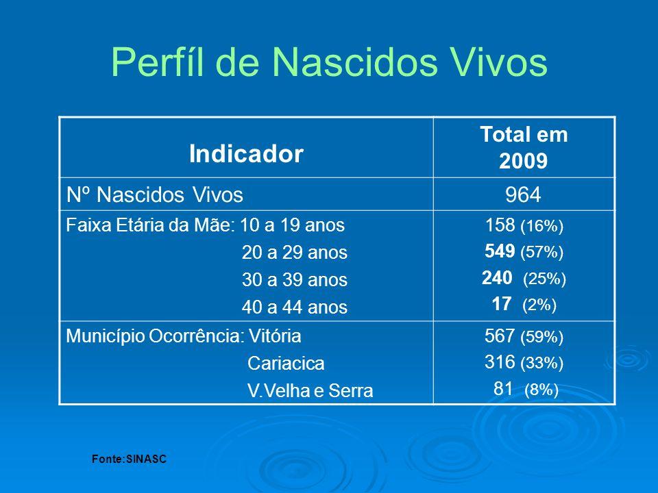 Indicador Total em 2009 Nº Nascidos Vivos964 Faixa Etária da Mãe: 10 a 19 anos 20 a 29 anos 30 a 39 anos 40 a 44 anos 158 (16%) 549 (57%) 240 (25%) 17