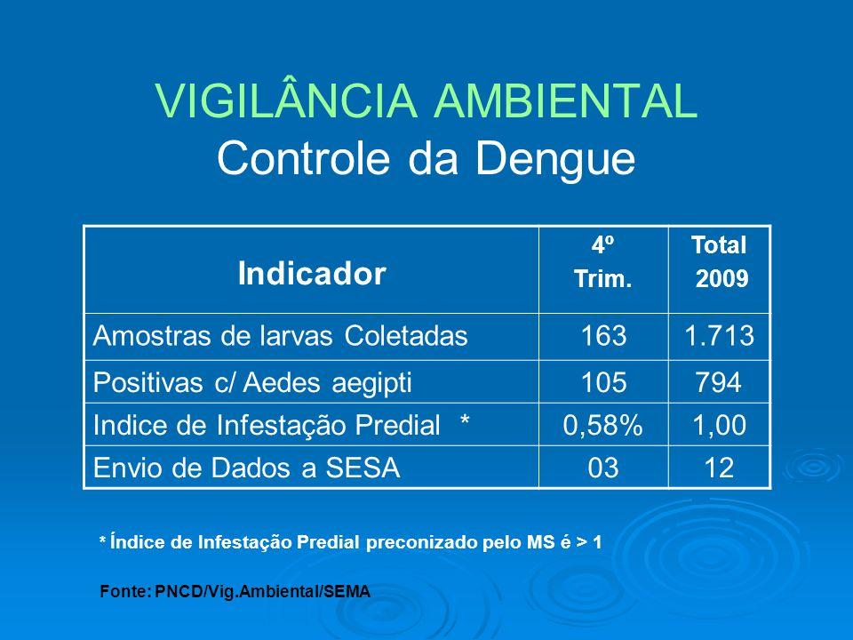 VIGILÂNCIA AMBIENTAL Controle da Dengue Indicador 4º Trim. Total 2009 Amostras de larvas Coletadas1631.713 Positivas c/ Aedes aegipti105794 Indice de
