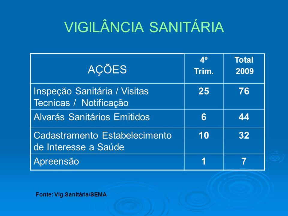 VIGILÂNCIA SANITÁRIA AÇÕES 4º Trim. Total 2009 Inspeção Sanitária / Visitas Tecnicas / Notificação 2576 Alvarás Sanitários Emitidos644 Cadastramento E