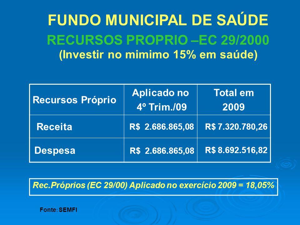 FUNDO MUNICIPAL DE SAÚDE RECURSOS PROPRIO –EC 29/2000 (Investir no mimimo 15% em saúde) Recursos Próprio Aplicado no 4º Trim./09 Total em 2009 Receita
