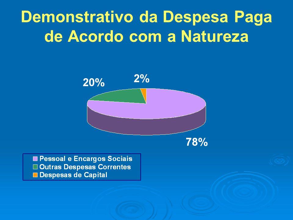 Demonstrativo da Despesa Paga de Acordo com a Natureza