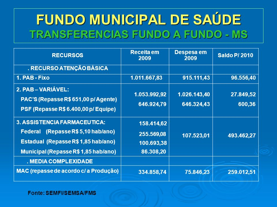 FUNDO MUNICIPAL DE SAÚDE TRANSFERENCIAS FUNDO A FUNDO - MS RECURSOS Receita em 2009 Despesa em 2009 Saldo P/ 2010. RECURSO ATENÇÃO BÁSICA 1. PAB - Fix