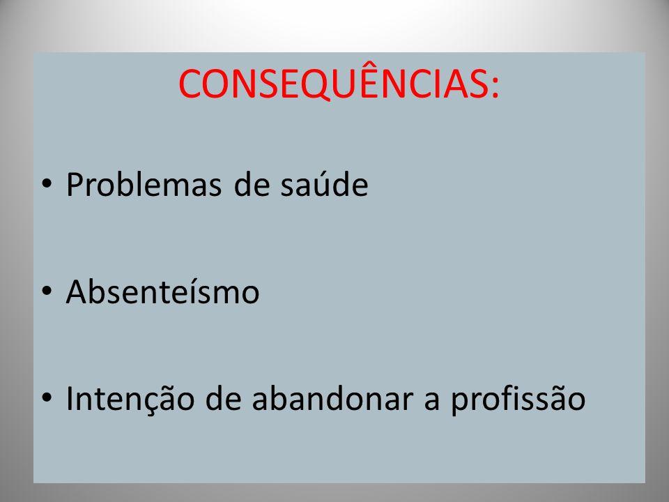 CONSEQUÊNCIAS: Problemas de saúde Absenteísmo Intenção de abandonar a profissão