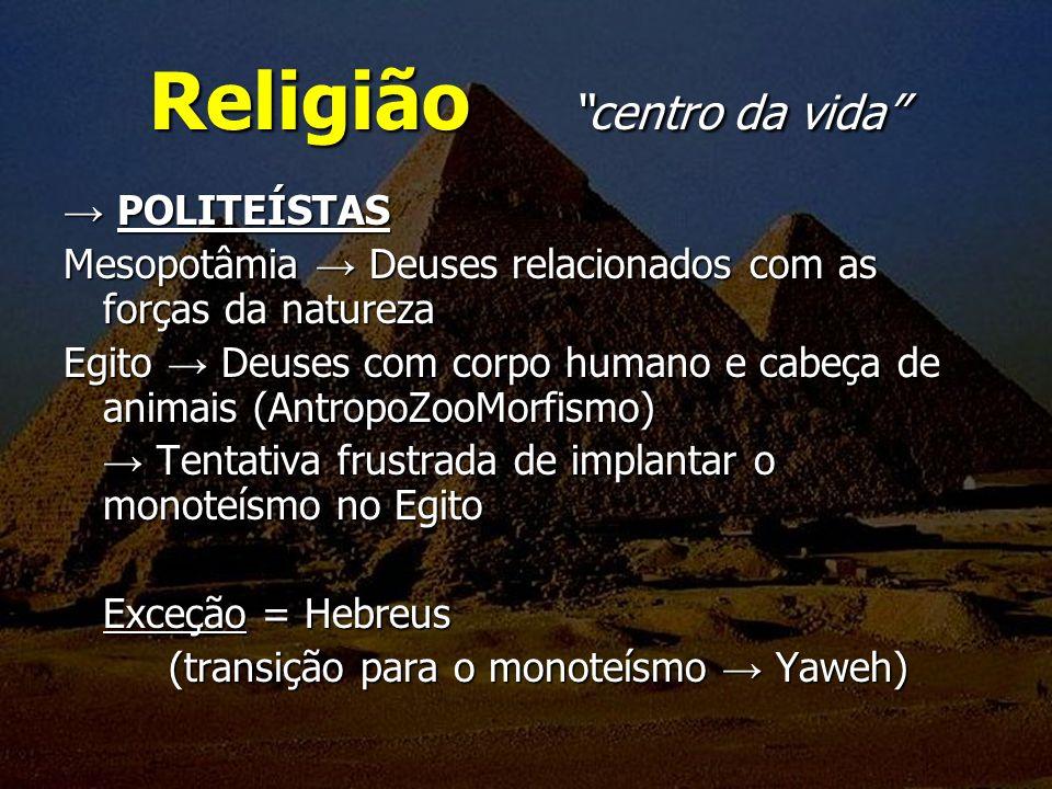 Religião centro da vida POLITEÍSTAS POLITEÍSTAS Mesopotâmia Deuses relacionados com as forças da natureza Egito Deuses com corpo humano e cabeça de an