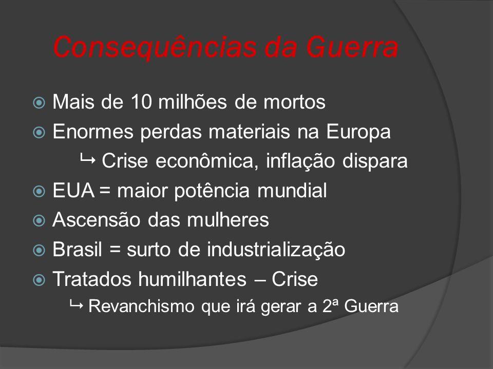 Consequências da Guerra Mais de 10 milhões de mortos Enormes perdas materiais na Europa Crise econômica, inflação dispara EUA = maior potência mundial