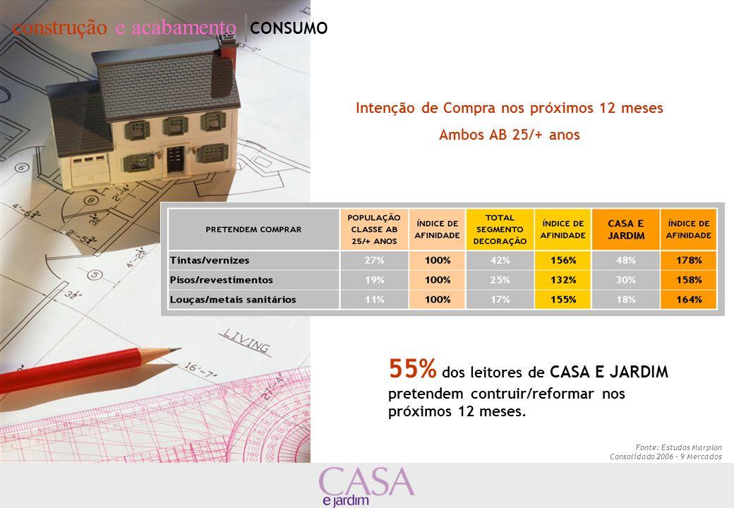 Intenção de Compra nos próximos 12 meses Ambos AB 25/+ anos 55% dos leitores de CASA E JARDIM pretendem contruir/reformar nos próximos 12 meses. Fonte