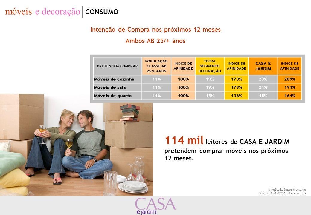 Intenção de Compra nos próximos 12 meses Ambos AB 25/+ anos 114 mil leitores de CASA E JARDIM pretendem comprar móveis nos próximos 12 meses. Fonte: E