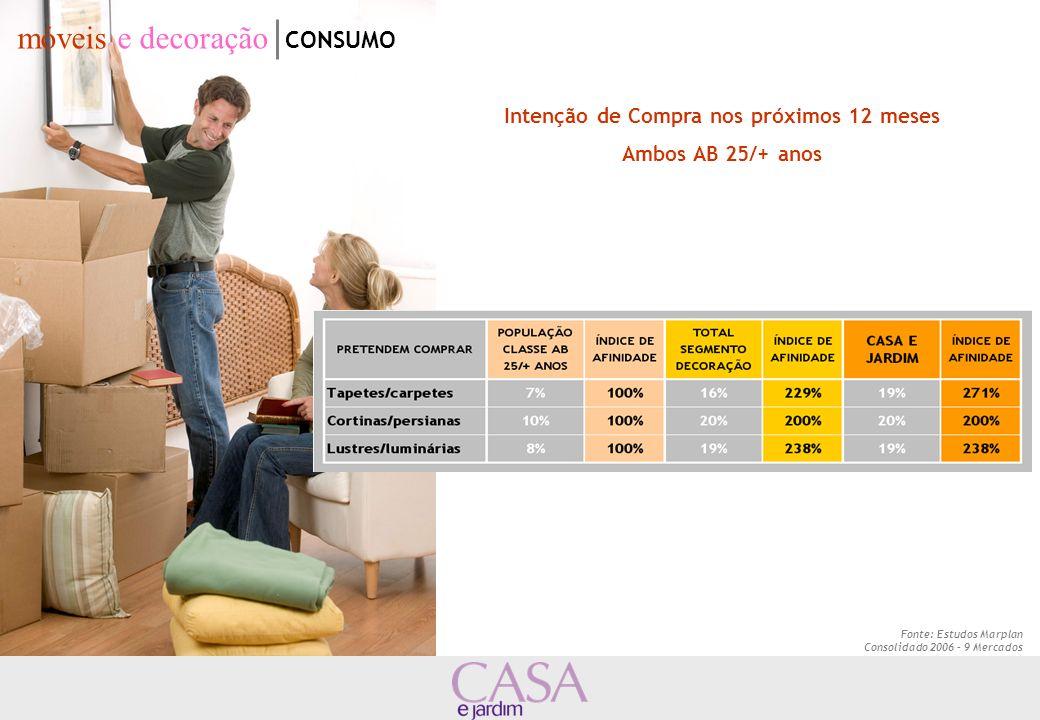 Fonte: Estudos Marplan Consolidado 2006 – 9 Mercados Intenção de Compra nos próximos 12 meses Ambos AB 25/+ anos móveis e decoração CONSUMO
