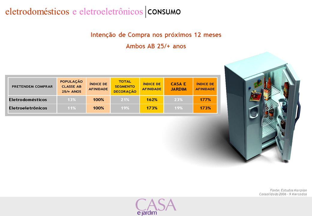 Fonte: Estudos Marplan Consolidado 2006 – 9 Mercados Intenção de Compra nos próximos 12 meses Ambos AB 25/+ anos eletrodomésticos e eletroeletrônicos