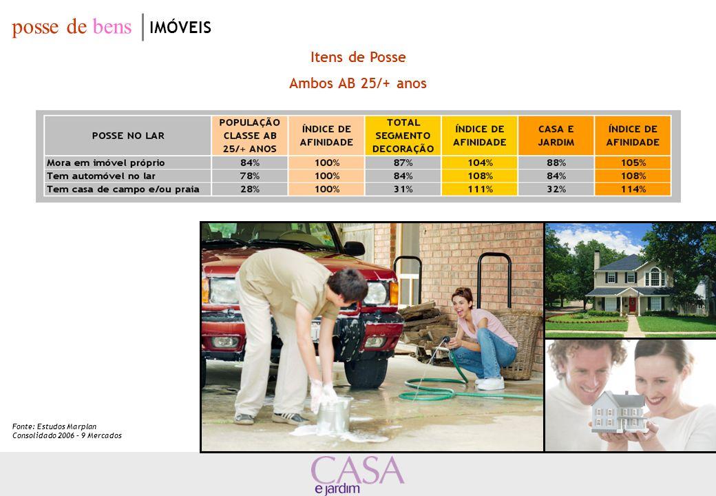 Itens de Posse Ambos AB 25/+ anos posse de bens IMÓVEIS Fonte: Estudos Marplan Consolidado 2006 – 9 Mercados