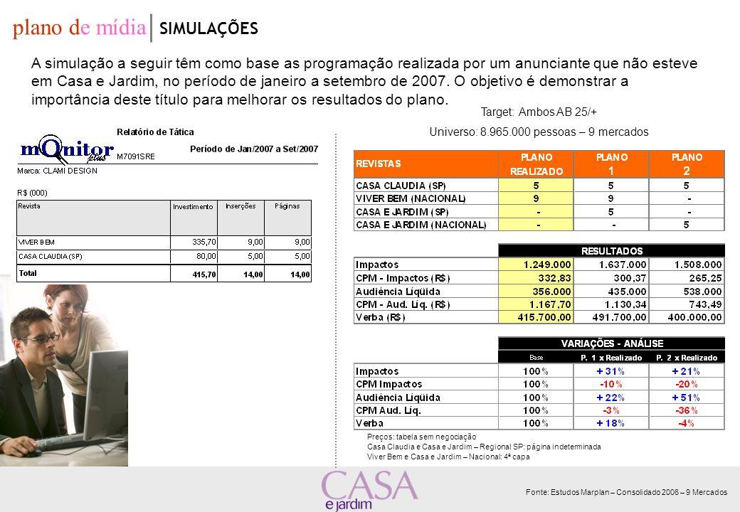 Target: Ambos AB 25/+ Universo: 8.965.000 pessoas – 9 mercados Fonte: Estudos Marplan – Consolidado 2006 – 9 Mercados plano de mídia SIMULAÇÕES A simu