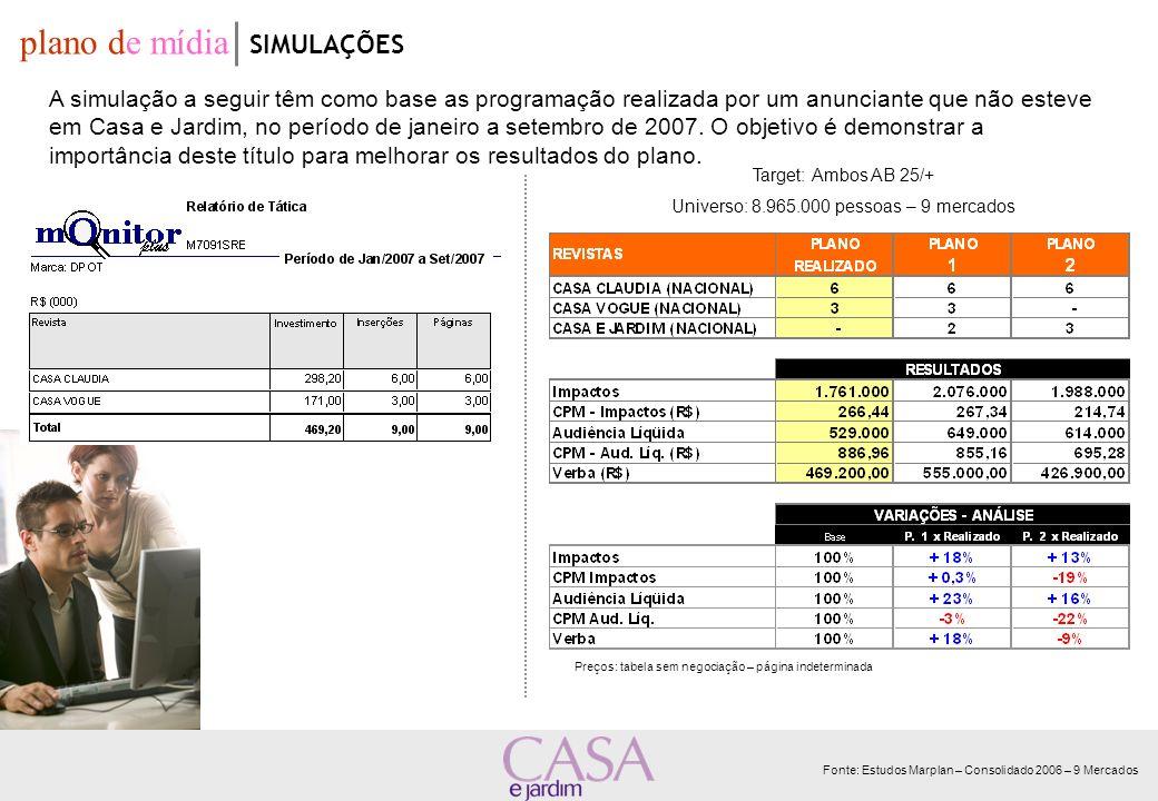 Target: Ambos AB 25/+ Universo: 8.965.000 pessoas – 9 mercados Preços: tabela sem negociação – página indeterminada plano de mídia SIMULAÇÕES A simula