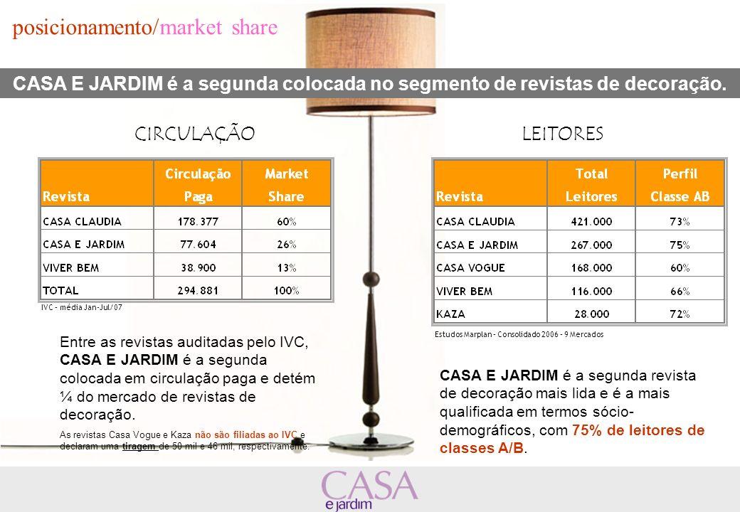 posicionamento/market share CASA E JARDIM é a segunda colocada no segmento de revistas de decoração. Entre as revistas auditadas pelo IVC, CASA E JARD